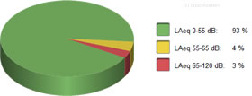 pie chart of office noise